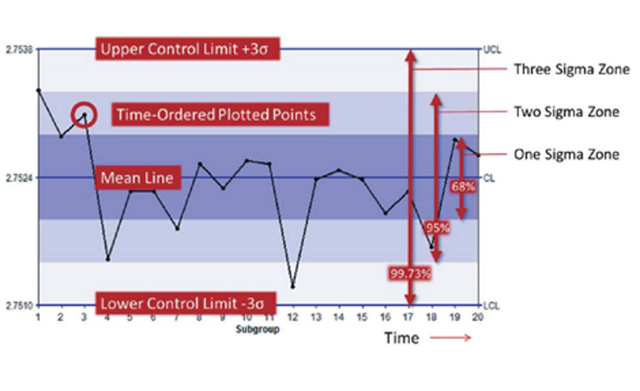 A Brief History of Statistical Process Control