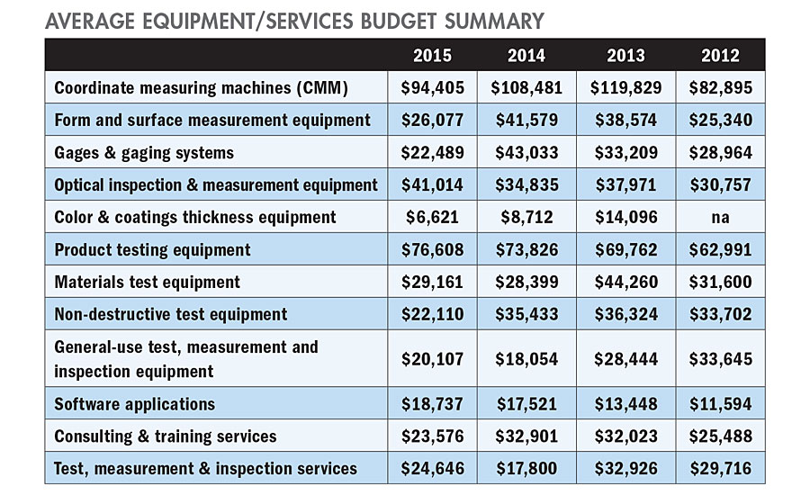 Quality's 16th Annual  Spending Survey