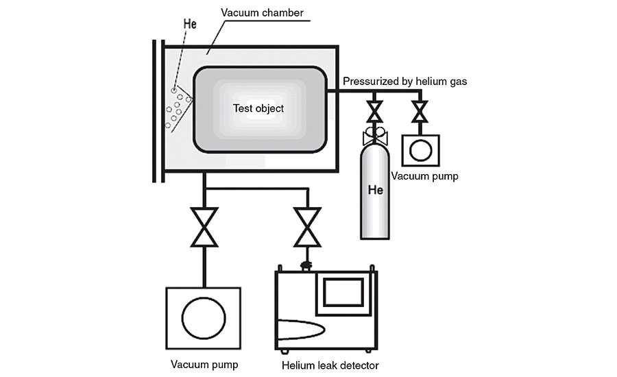 Considerations When Purchasing A Portable Helium Leak