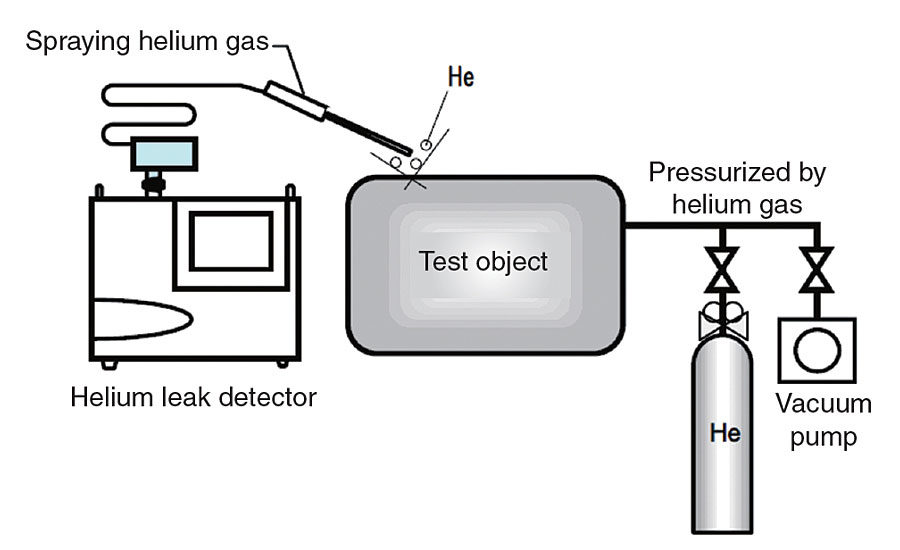 Considerations When Purchasing a Portable Helium Leak Detector   2016-03-01    Quality Magazine