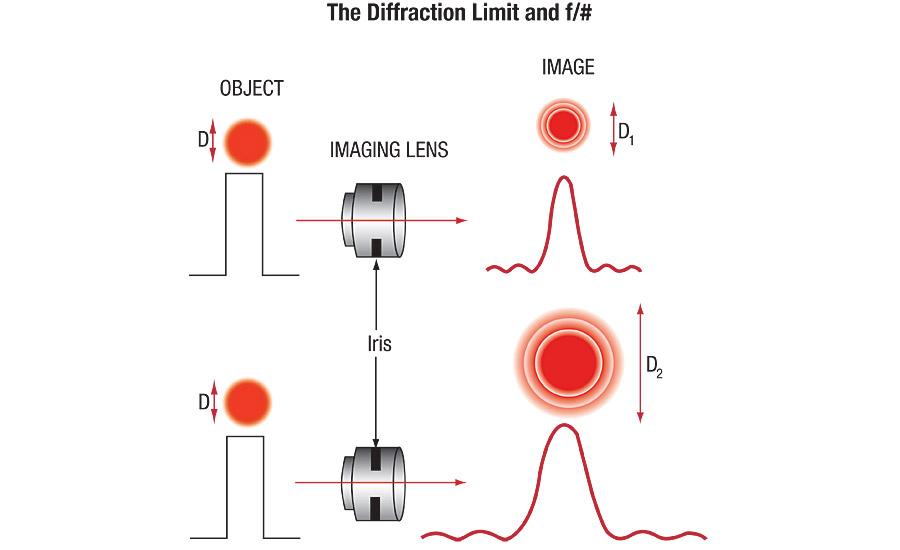 Optics In Machine Vision 2016 03 01 Quality Magazine