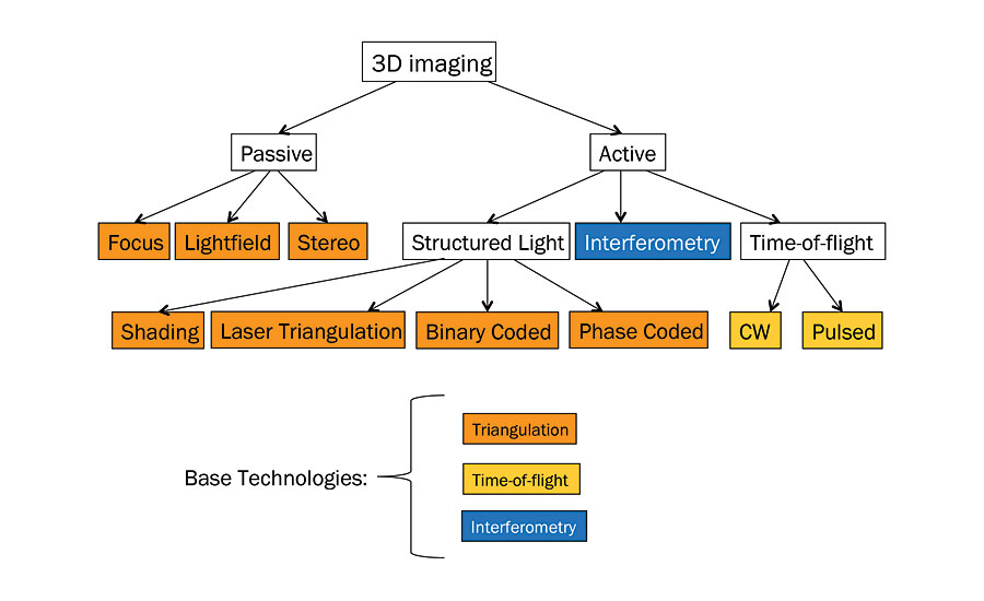 A Closer Look at 3D Imaging