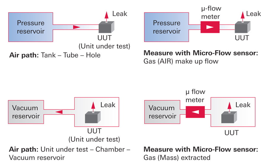Selection Considerations For Your Optimum Leak Testing