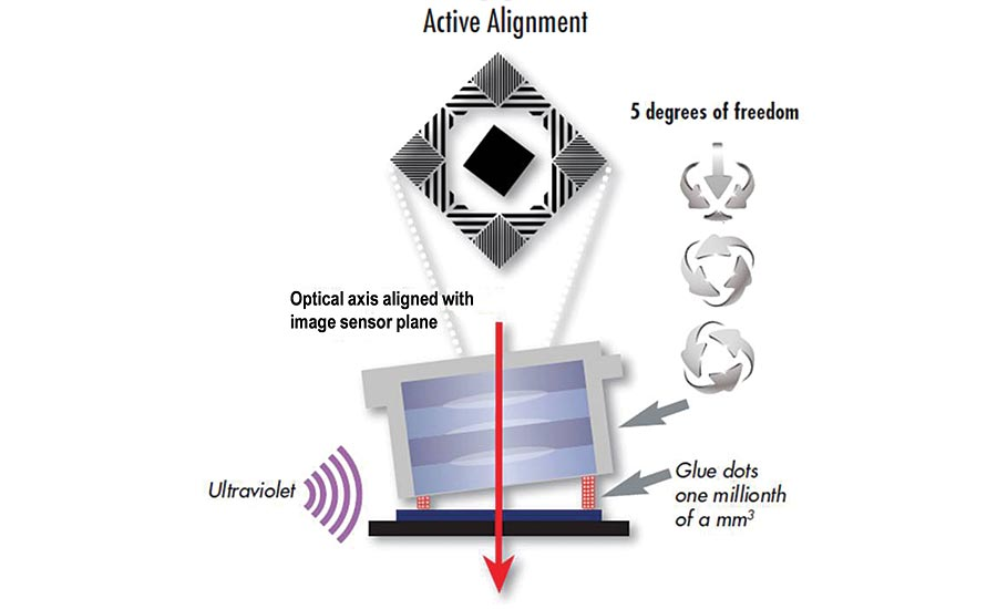 Active alignment of lens/sensor to 5-6° of freedom. Source: AEi