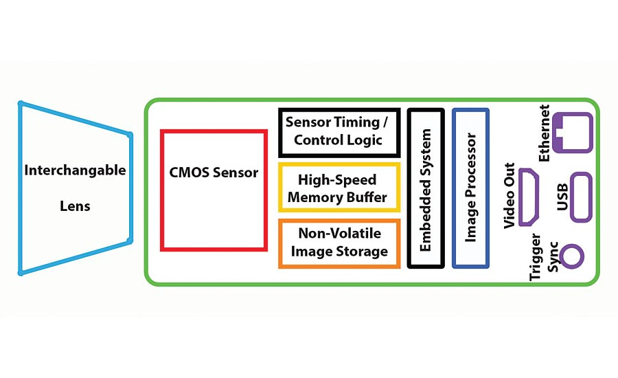 Integrated high-speed CMOS camera: complex design. Source: Fastec