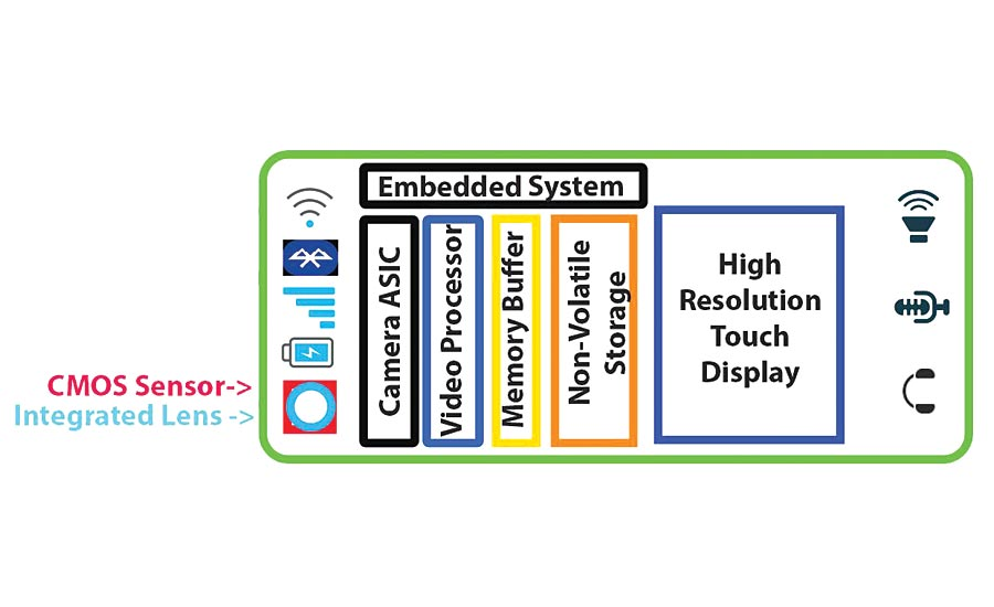 Cell phone CMOS camera:  Highly integrated design. Source: Fastec