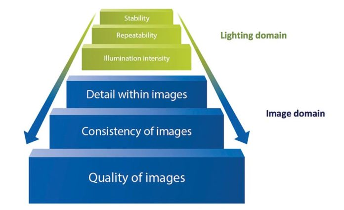 The Importance of Consistent Illumination in Machine Vision