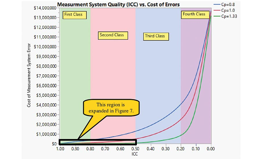 Figure 6: The cost of measurement error.