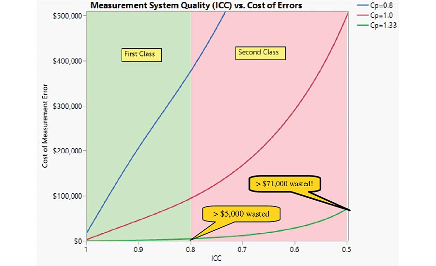 Figure 7: The cost of measurement error for good gages.