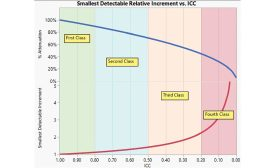 Figure 1: Measurement System Quality (ICC) vs. Attenuation.