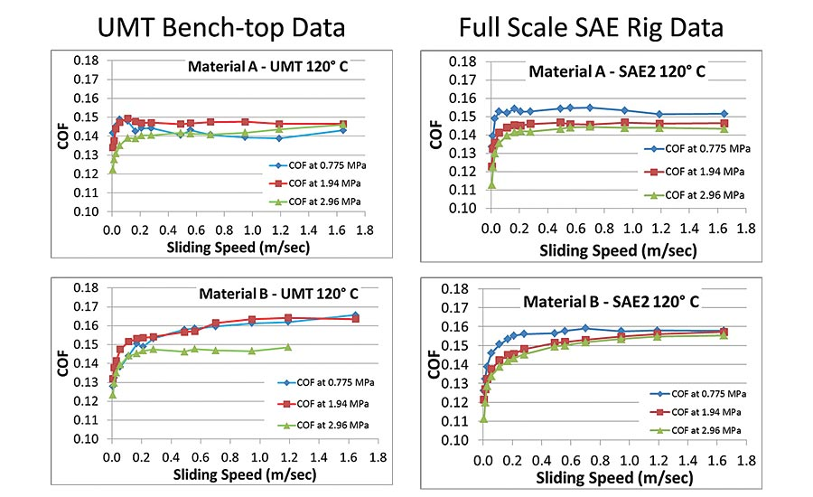 Figure 3. Comparison of sub-scale clutch material tests and full-scale clutch tests. (Data from SAE 2 test courtesy of LuK USA, LLC.)