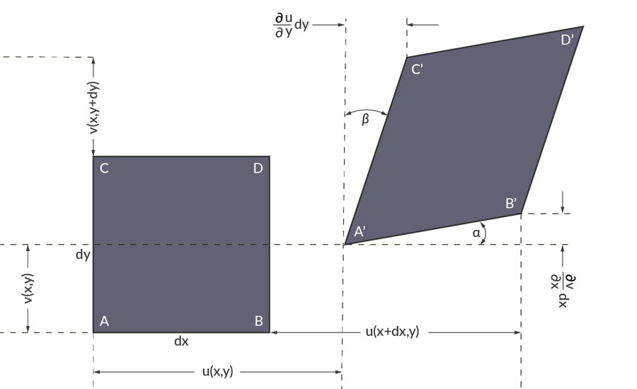 Graph of displacement and strain after deformation