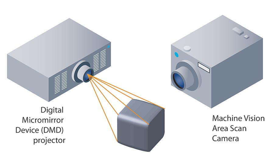 Capturing the Third Dimension for Machine Vision