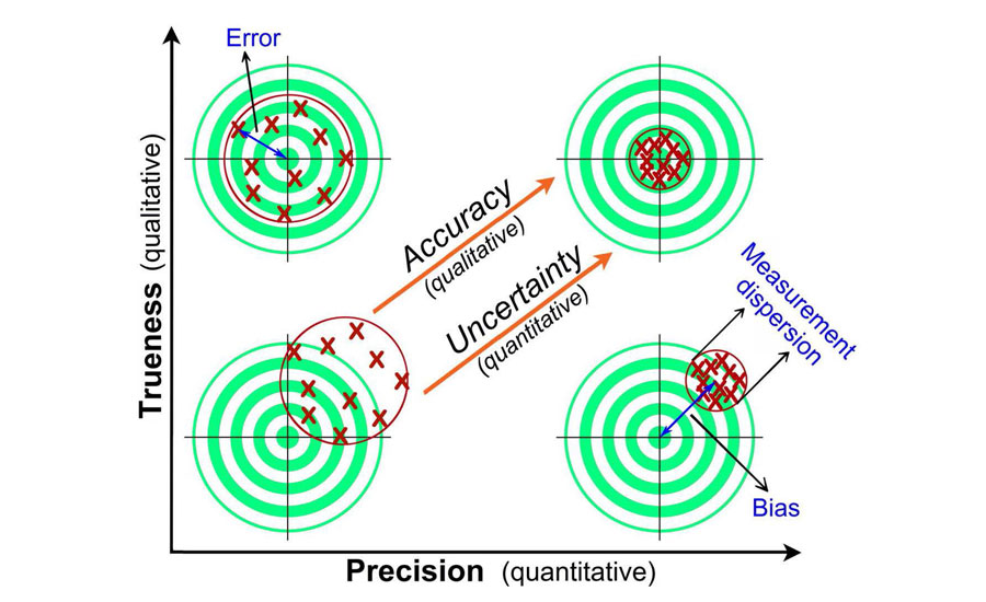 Target comparison to illustrate trueness, precision, accuracy, and uncertainty.