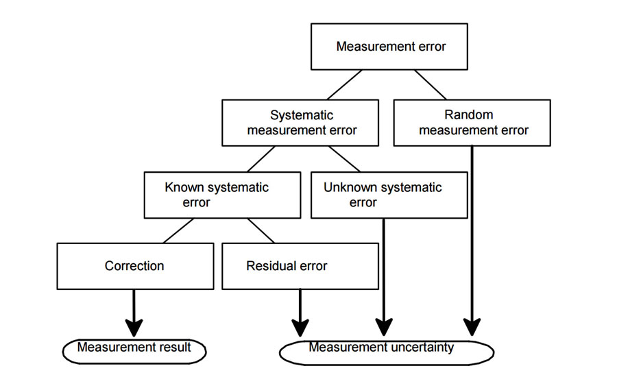 Figure 2: In the field of metrology, a measurement result is incomplete until coupled with an associated uncertainty.