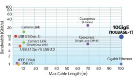 Figure 1. Bandwidth vs. cable length.