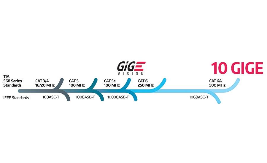 Ethernet Evolution – 10 Gigabit Ethernet   2017-09-01
