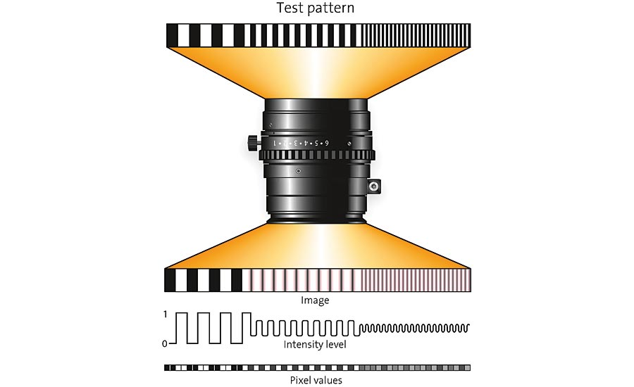 Figure 1. How the modulation transfer function (MTF) of a lens affects an image, as it is projected onto a sensor. Source: Stemmer Imaging