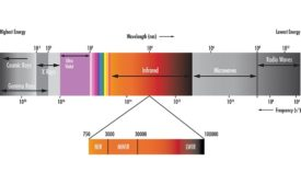 Figure 1. The electromagnetic spectrum stretches from high energy