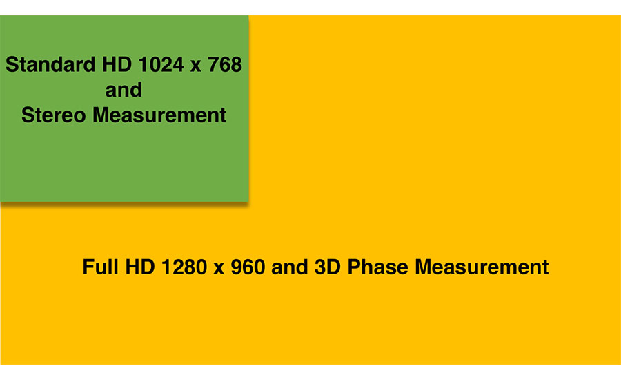 Measurement quality comparison