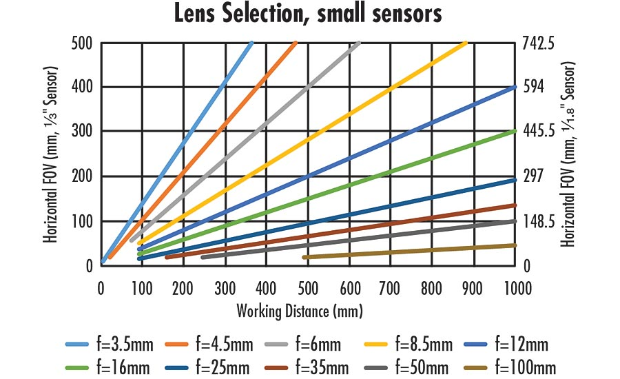 "Figure 1: Lenses of different focal lengths and their fields of view on 1/3"" and 1/1.8"" sensors"