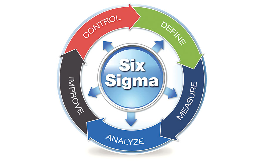 Back To Basics Six Sigma 2018 01 01 Quality Magazine