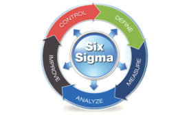 Back to Basics: Six Sigma