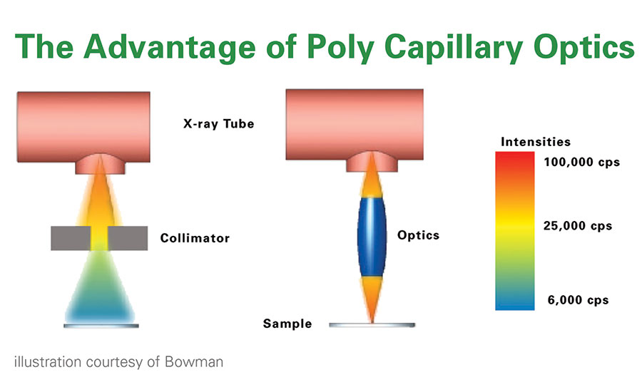 Polycapillary optics