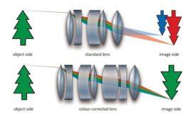 Figure 1. Correcting for chromatic aberration