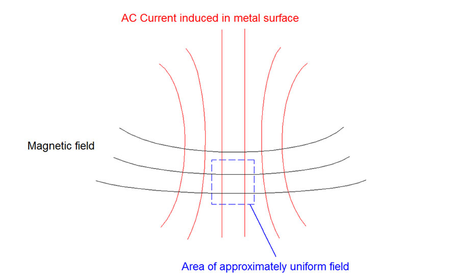 Figure 1. Uniform field under the sensor area