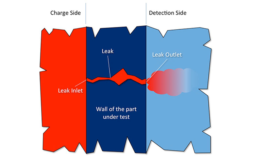 Figure 1. A close-up view of a leak