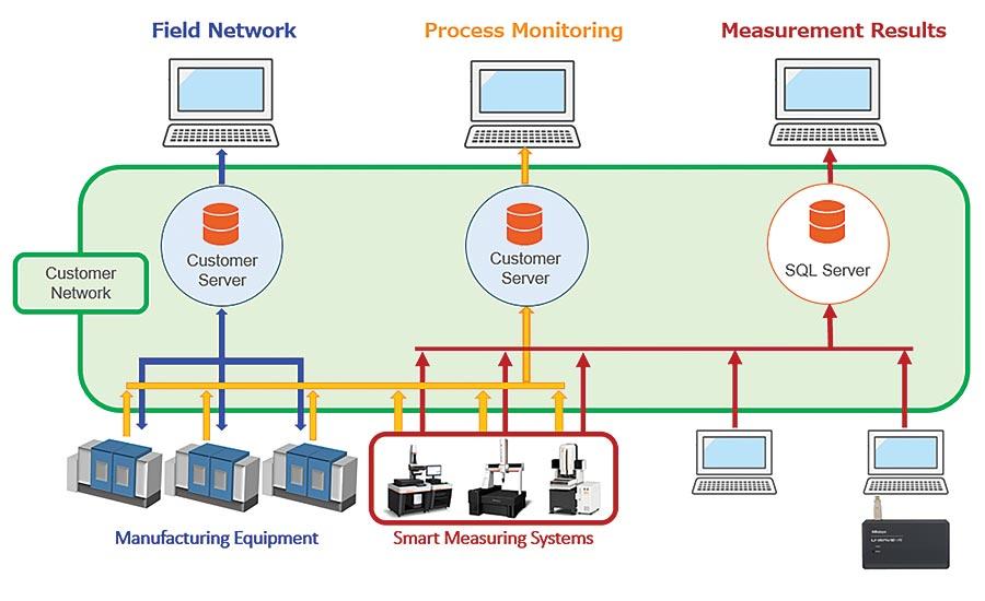 smart measuring machines