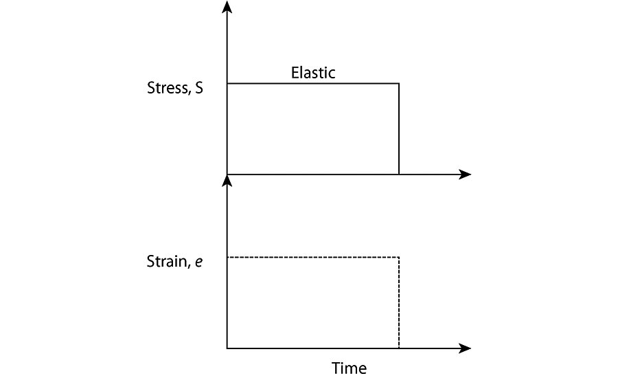 Figure 1- Elastic strain response to a constant force.