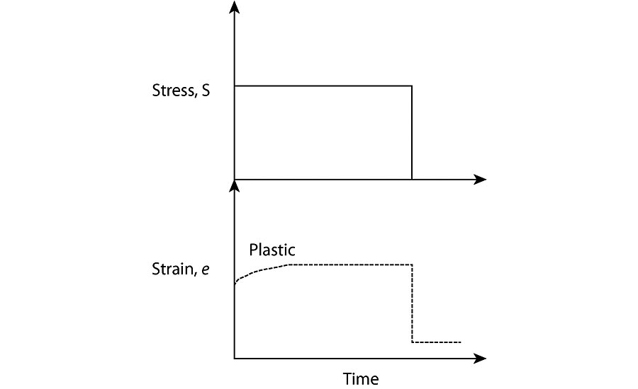 Figure 2 - Plastic strain response to a constant force.