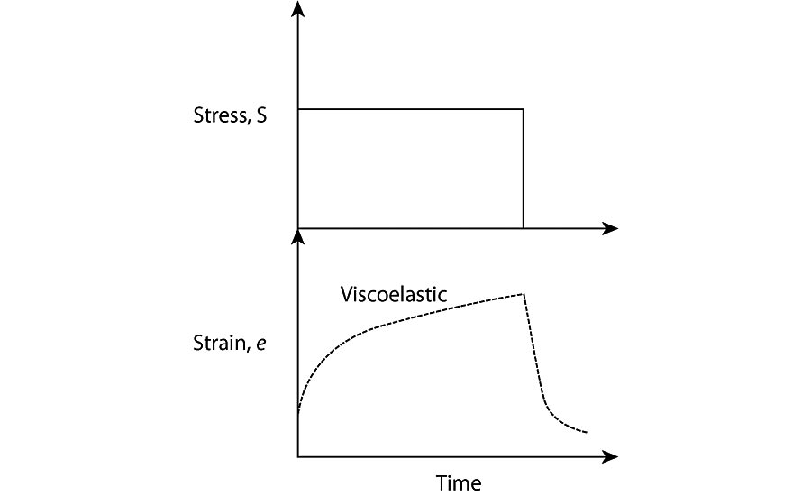 Figure 3 - Viscoelastic strain response to a constant force.