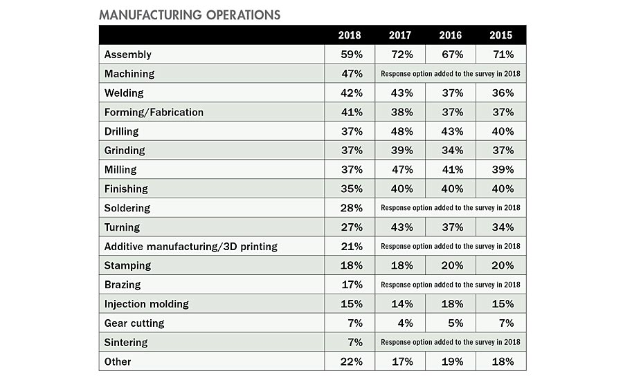Quality's 19th Annual Spending Survey takes a closer look at