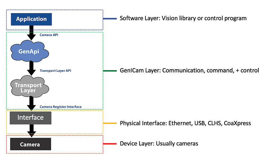 Layers for accessing a GenICam camera