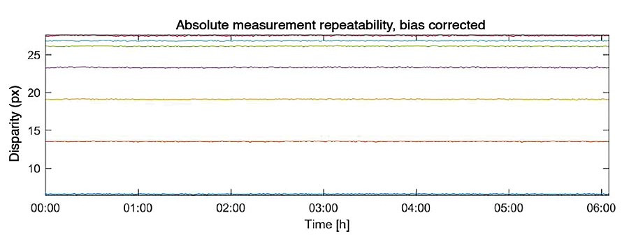 Bias Corrected measurement