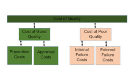 Defining the cost of quality