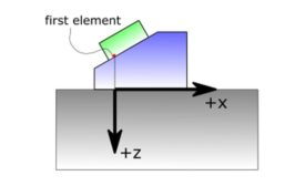 Figure 1: Coordinate system used in this paper.