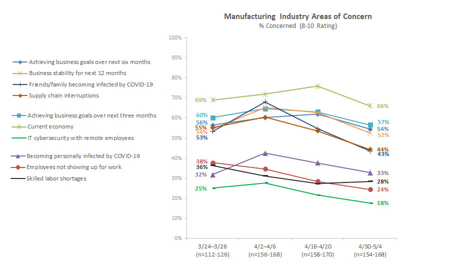 Manufacturing area of concern chart