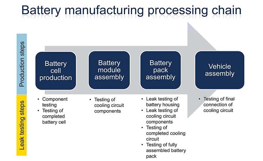 Battery manufacturing processing chain