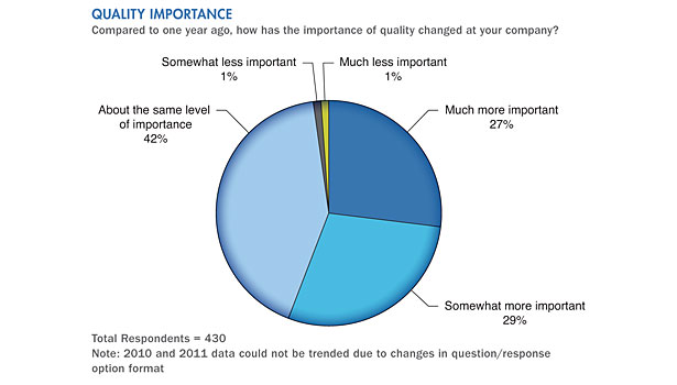quality importance spending survey results