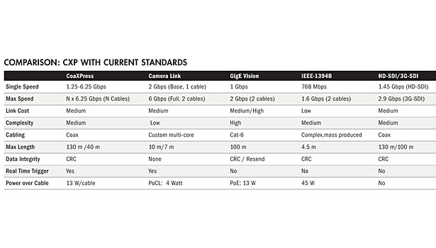 coaxpress cxp current standards chart