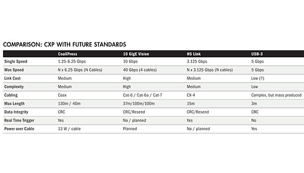 coaxpress cxp future standards chart