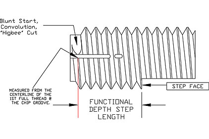 thread inspection chart depth