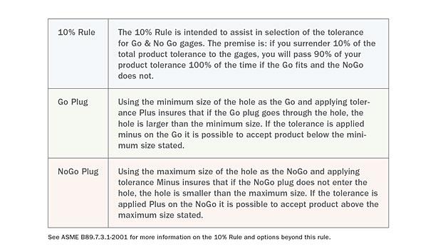 0.4997 Gage Diameter Tolerance Class X Vermont Gage Steel Go Plug Gage