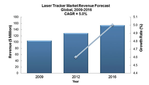laser tracker market revenue