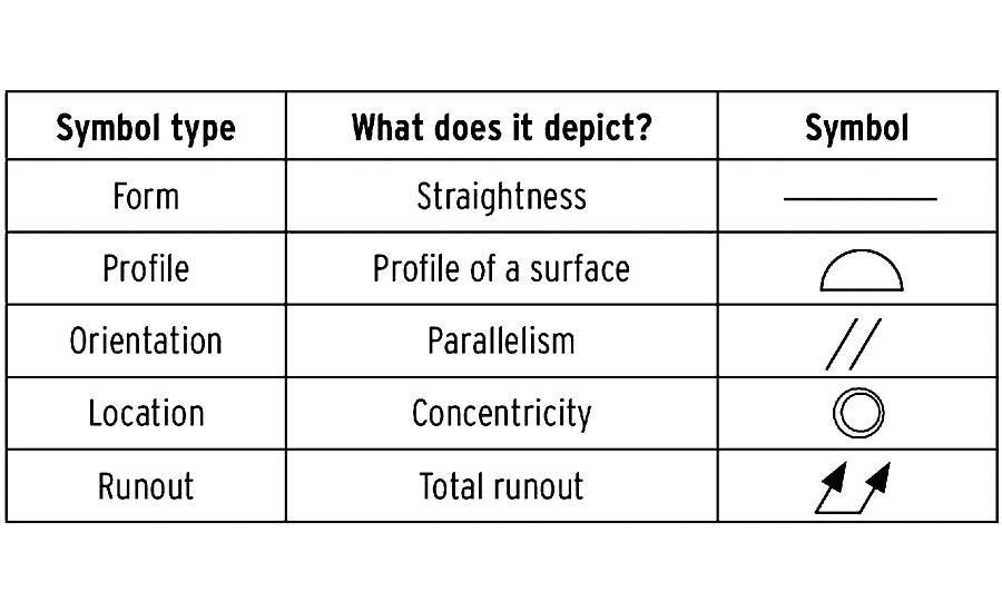 gd&t symbols definitions pdf