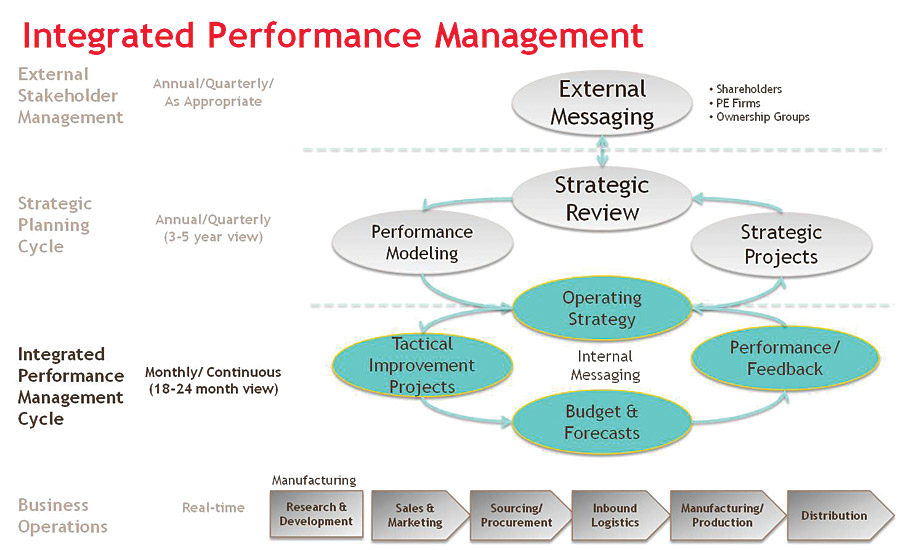 The Benefits Of Integrated Performance Management 2015